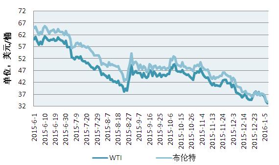 图3.国际原油期货价格走势图-广东塑料交易所
